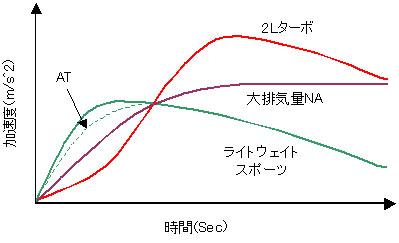 クルマ発進後の時間と加速度の関係を表す模式図