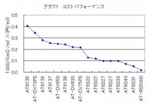 オーディオテクニカ スピーカケーブルのコストパフォーマンスを比較したグラフ