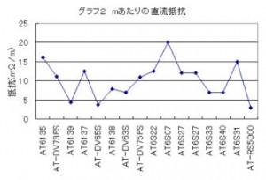 オーディオテクニカ スピーカケーブルのm当たりの直流抵抗を比較したグラフ
