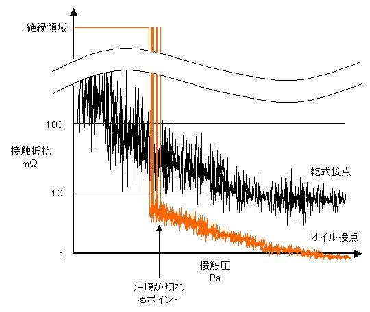 接触圧と接触抵抗の関係を表した模式図