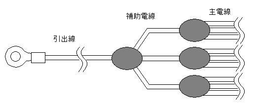 多数の電線を並列接続したスピーカーケーブルの例