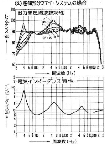 スピーカー周波数特性のダンピングファクターによる変化を示したグラフ