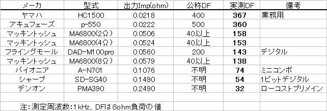 各種アンプのダンピングファクター実測値一覧表
