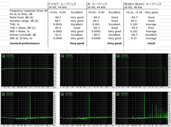 RMAAを使ったループバックテストの結果