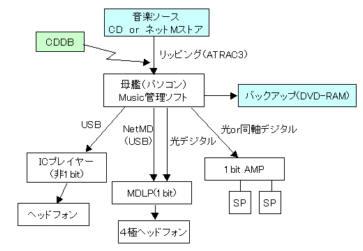 ピュアオーディオ再生環境の構成図(2006年)