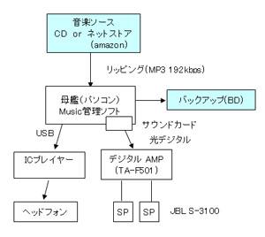 ピュアオーディオ再生環境の構成図(2012年)