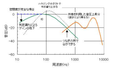密閉形ヘッドホンの代表的な特性図
