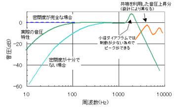 カナル型イヤホンの代表的な特性図