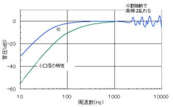 オープンエア形ヘッドホンの代表的な特性図