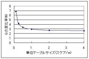 ケーブルの単位太さ(スケア)とQの変化率の関係を計算したグラフ