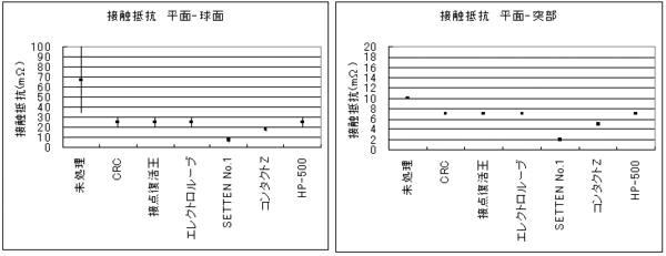オイル接点の接触抵抗を測定した結果のグラフ