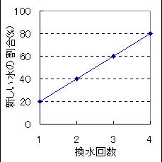 新しい水が20%ずつ増えるよう調整した換水結果のグラフ