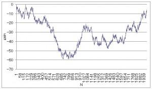エクセルのランダム関数を使って作ったチャートの例1
