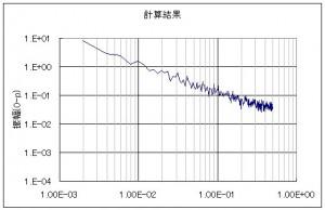エクセルのランダム関数を使って作ったチャートをFFT分析した結果