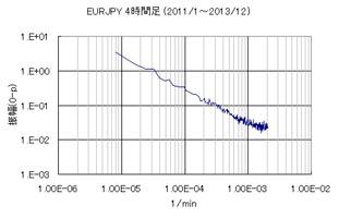 EURJPY4時間足のFFT分析結果