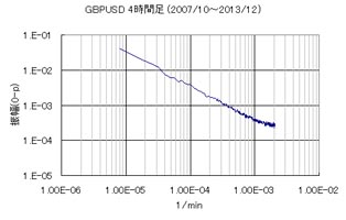 GBPUSD4時間足のFFT分析結果