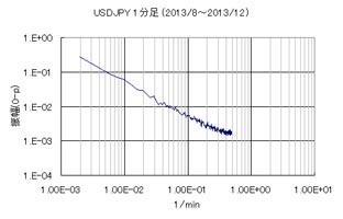 USDJPY1分足のFFT分析結果