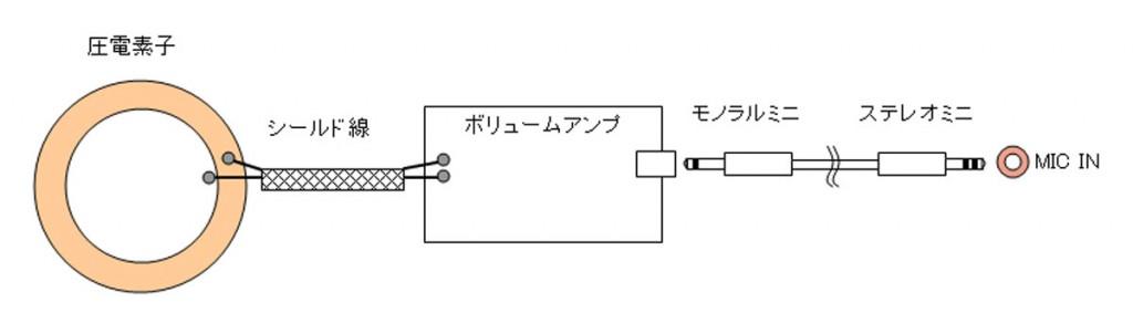 ボリュームアンプを使った振動増幅器の回路構成