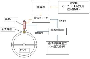 テンプの周期をクオーツ制御するようにした機械式ハイブリッド時計の構成