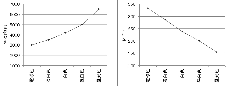 各種光源の色温度と、その逆数を取った結果のグラフ