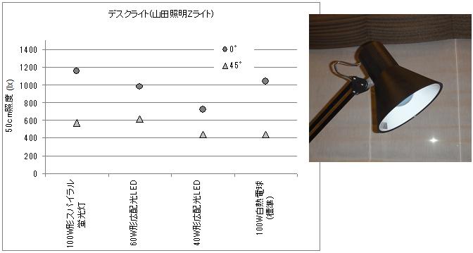 デスクライトの電球を変えて照度を測定した結果