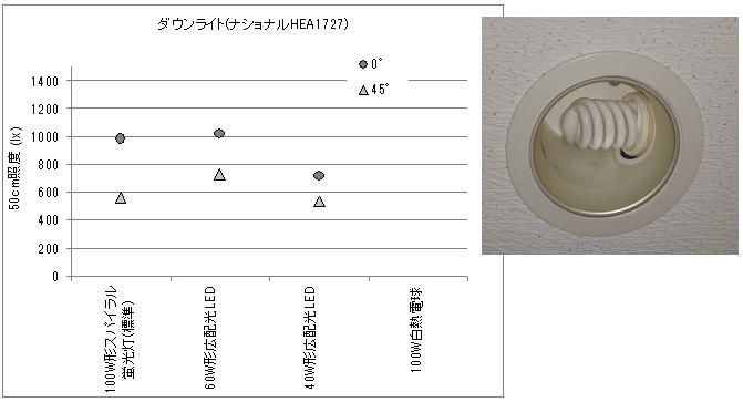 ダウンライトの電球を変えて照度を測定した結果