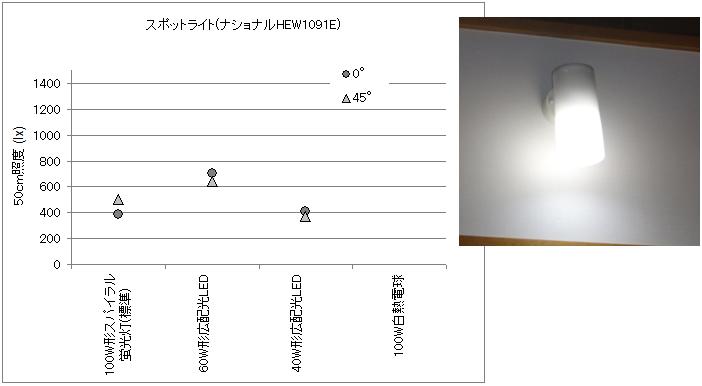 スポットライトの電球を変えて照度を測定した結果