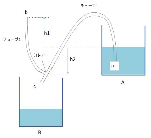 の 原理 サイフォン Q&A(サイフォン)