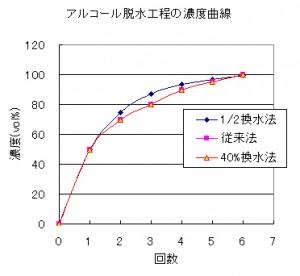 換水によるアルコール濃度の変化を示したグラフ