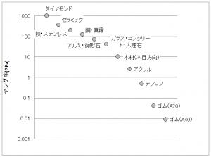 各種素材をヤング率の順に並べた図