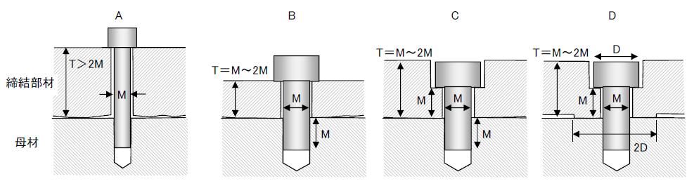 鉄鋼に対する締結部の設計例