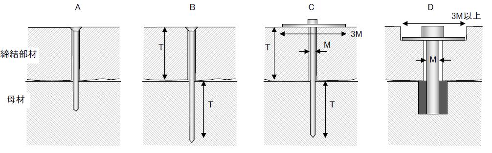 木材に対する締結部の設計例