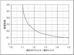 トルク比(締付/緩め)と摩擦係数の関係を示したグラフ