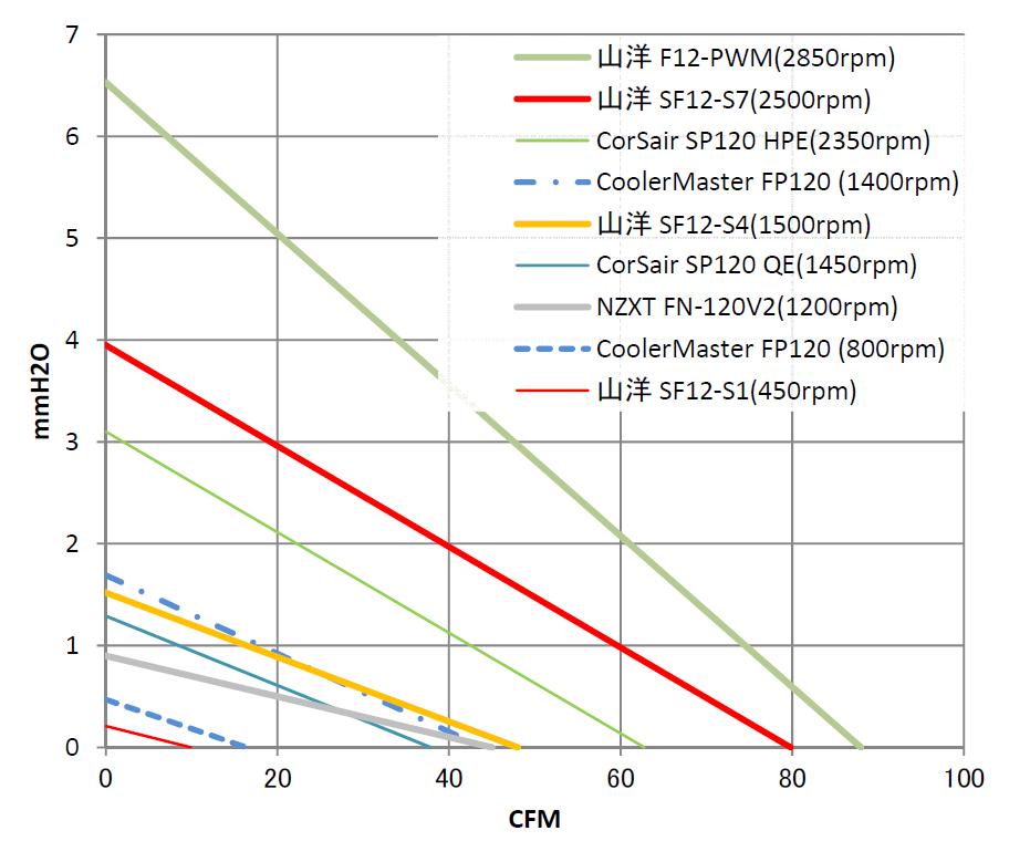 いろいろな120mmPCファンのPQ線図