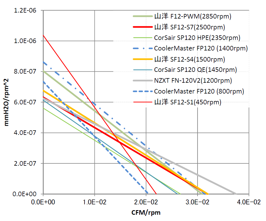 120mmPCファンのPQ線図から回転数の影響を除いたグラフ
