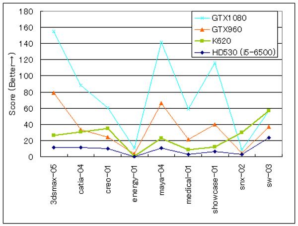 各種ビデオカードのSPEC viewpref 実行結果をまとめたグラフ