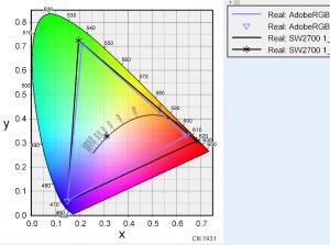 BenQ SW2700PTの色度図