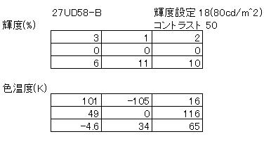 LG 27UD58-B ユニフォーミティーの測定結果