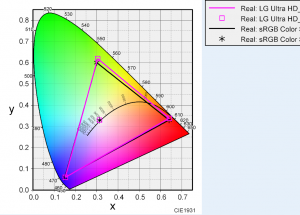 LG 27UD58-Bの色度図