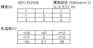 EIZOEV2436W ユニフォーミティーの測定結果
