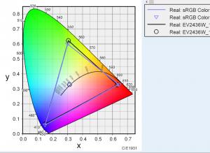 EIZOEV2436Wの色度図