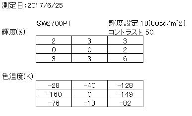 BenQ SW2700PT ユニフォーミティーの測定結果