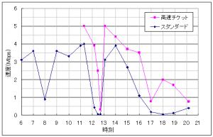 TONE m15 時間帯別に通信速度を実測した結果