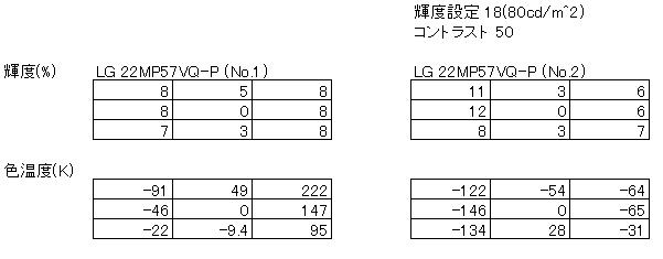 LG 22MP57VQ-P ユニフォーミティーの測定結果
