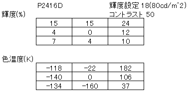 DELL P2416D ユニフォーミティーの測定結果