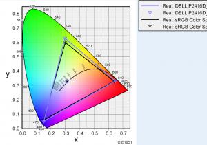 DELL P2416Dの色度図