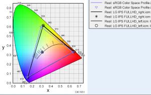 LG 22MP57VQ-Pの色度図