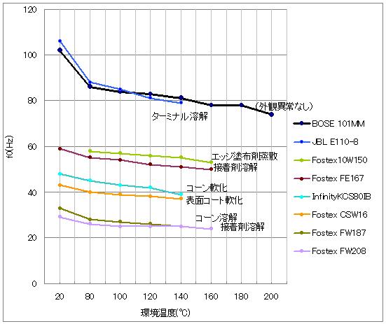 各種スピーカーユニットの耐熱試験結果のグラフ