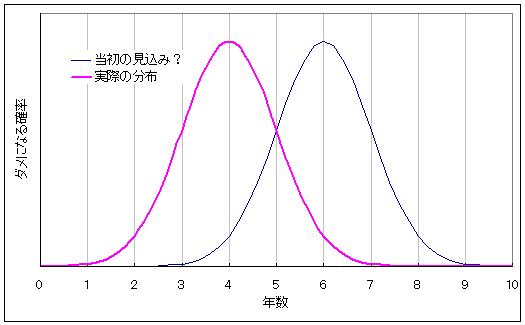 リーフがダメになる確率分布のグラフ