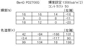 BenQ PD2700Q ユニフォーミティーの測定結果